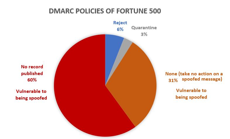 DMARC policies of Fortune 500 companies