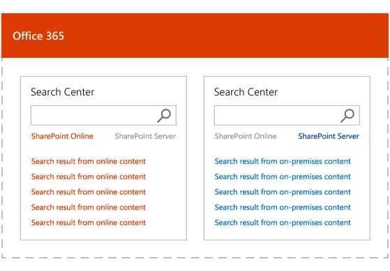 Illustration shows search results with hybrid federated search, separate ranking for on-premises and Office 365 content.