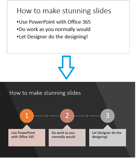 PowerPoint Designer can turn process-oriented text into a graphic.