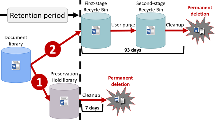 Diagram of retention flow in SharePoint and OneDrive