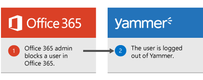 The Office 365 administrator blocks a user in Office 365 and the user is logged out of Yammer.
