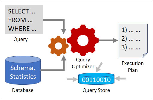 how query optimization works
