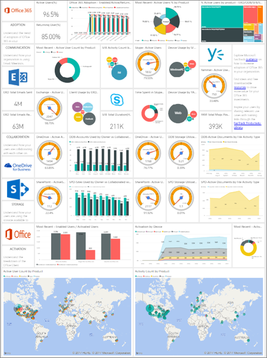 Measuring SharePoint Adoption with PowerBI Adoption Pack