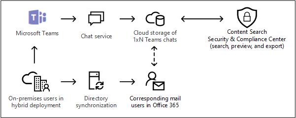 Cloud-based storage for on-premises users in Microsoft Teams