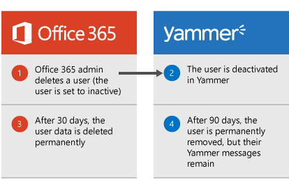 Diagram that shows when an Office 365 admin deletes a user, the user is deactivated in Yammer. After 30 days, the user data is deleted from Office 365 and after 90 days, the user is permanently removed from Yammer but their Yammer messages remain.