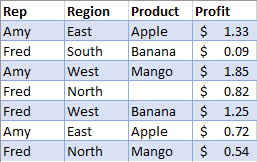 Unfiltered Data of Sales