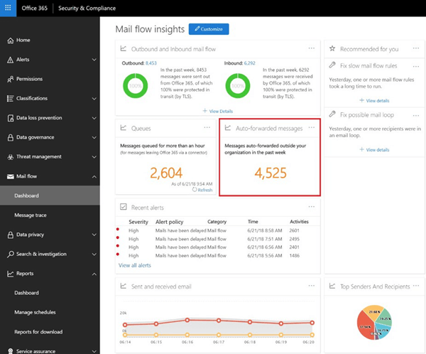 The Auto-forwarded messages report in the mail flow dashboard in the Office 365 Security & Compliance Center