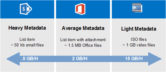 SharePoint Online Migration Speed comparison