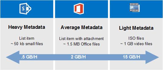 SharePoint Online Migration Speed comparison