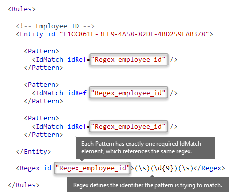 XML markup showing multiple Pattern elements referencing single Regex element