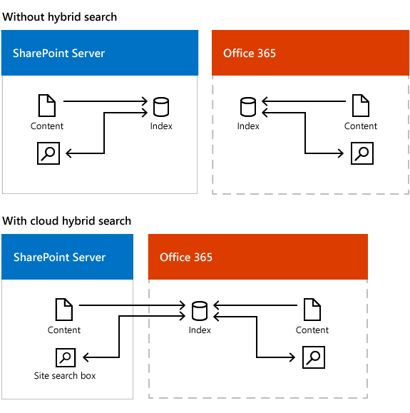 Illustration showing search in two environments with and without cloud hybrid search