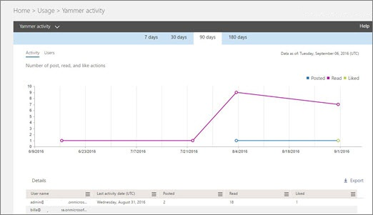 Screenshot of the Yammer Activity report showing a graph of activity and table of user details for that activity.