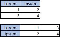 Data arrangement for a column, bar, line, area, or radar chart