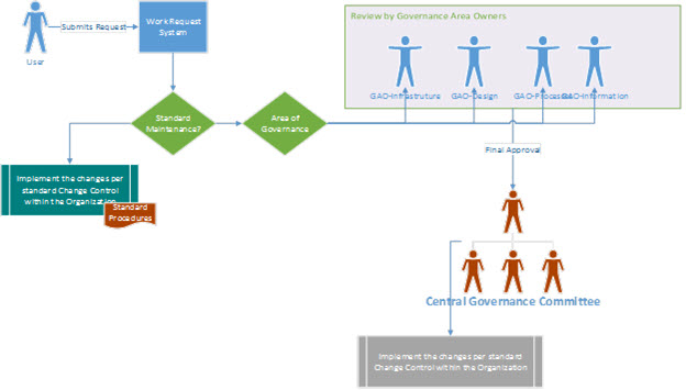 Governance strategy diagram showing how a user submits a request and it is routed for review and approval through the governance committee