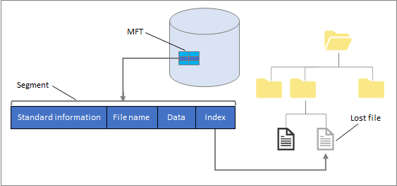 Overview of NTFS
