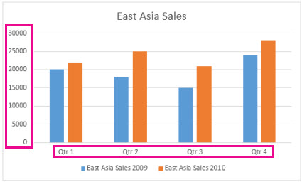 Change Axis Labels In A Chart In Office Office Support