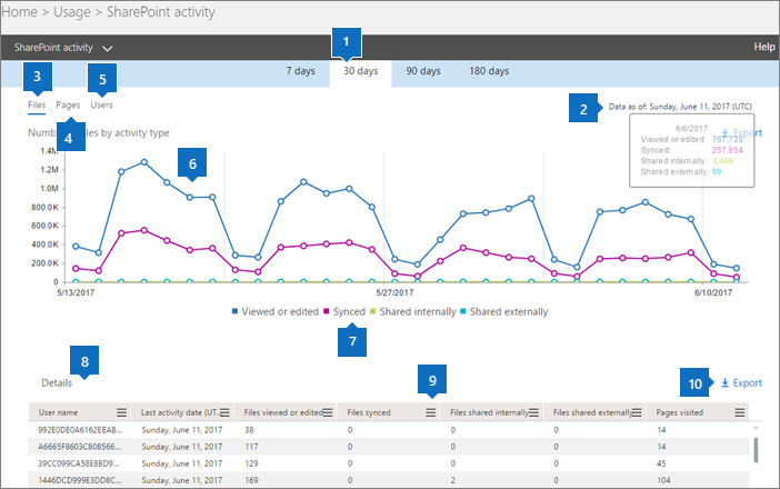 SharePoint Activity Report