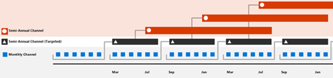Office 365 release cadence