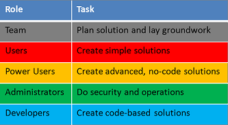 Development lifecycle roles and tasks