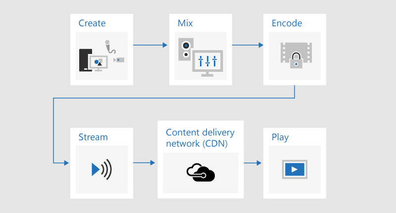 A flow chart illustrating the process of broadcasting where content is developed, mixed, encoded, streamed, sent through a content delivery network (CDN), and then played.