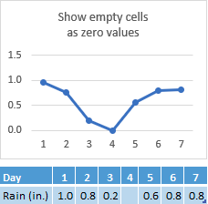 Data missing in Day 4's cell, chart showing corresponding line at zero point