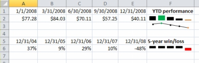 Sparkline in Excel example