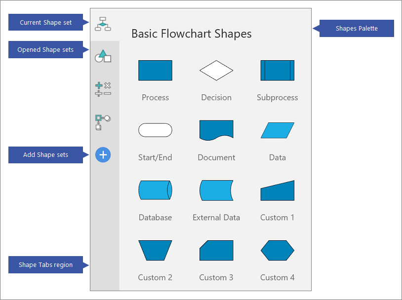 Shape Set overview