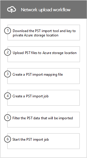 Workflow of the network upload process to import PST files to Office 365