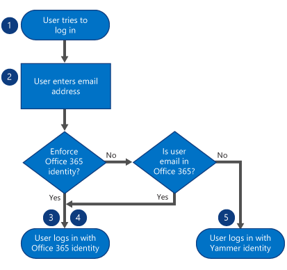 When a user logs in, they first enter their email address. If Office 365 identity is enforced, they log in with their Office 365 identity. If it is not enforced, but their email is in Office 365, then they log in with their Office 365 identity. If it is n
