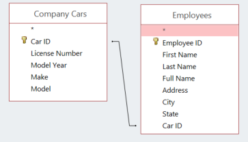 Screen snippet showing two tables sharing an ID