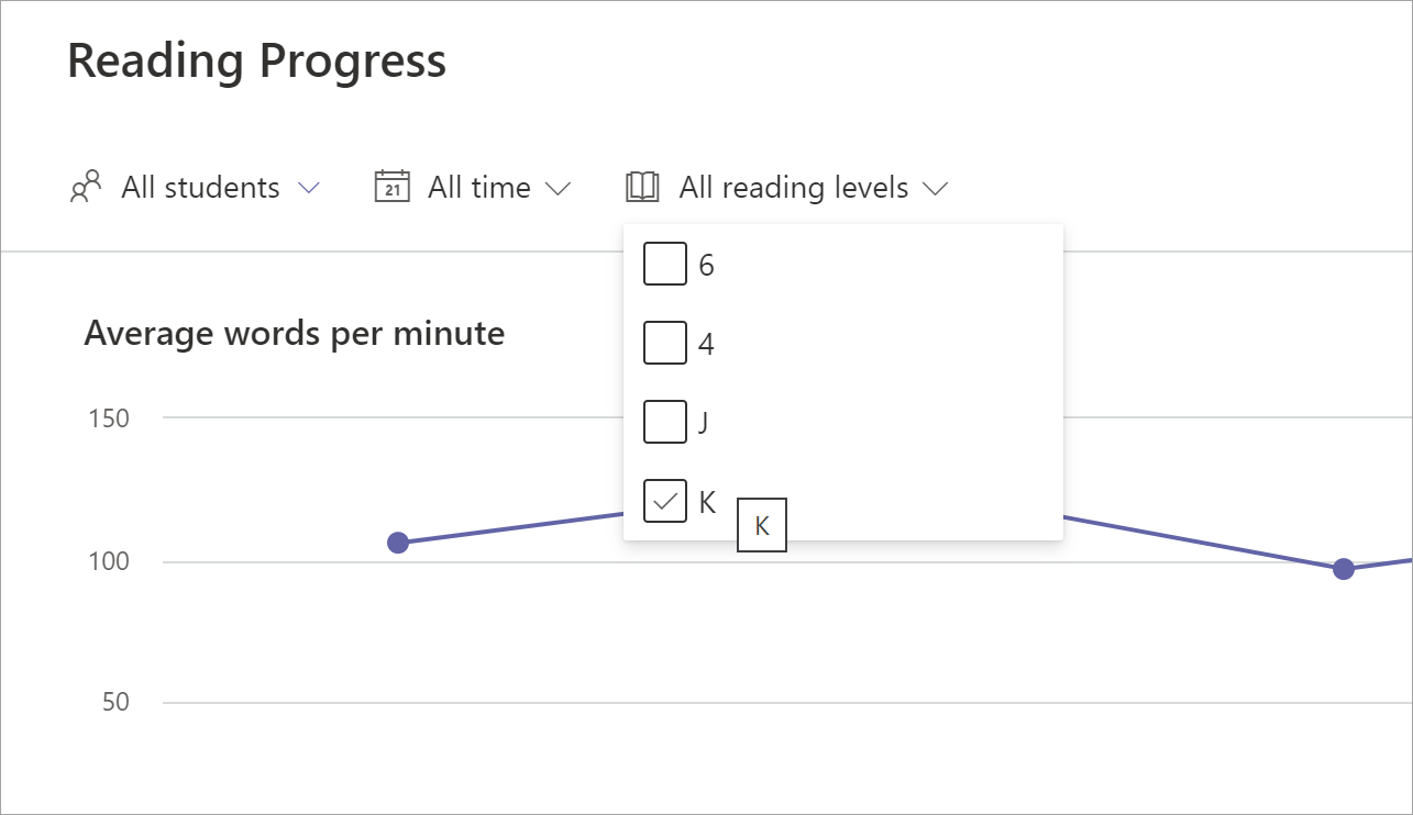 screenshot showing the Reading Progress filter options: All students, All time, All reading levels. The reading levels drop down has been selected and levels 6, 4, j, and k are offered as options. A graph is visible in the background.