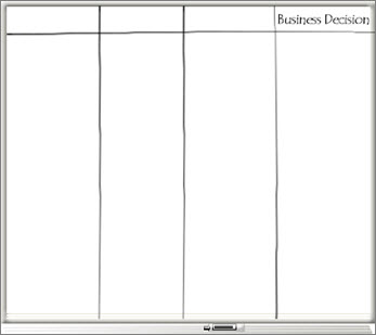 Whiteboard with four columns, including a Business Decision column