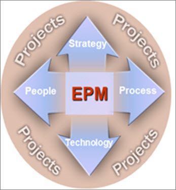 An EPM deployment involves Strategy, People, Process and Technology