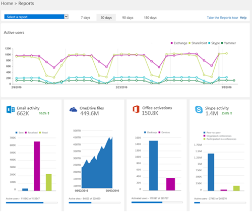 Admin center reports home page