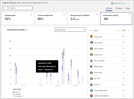 Conversation activity tile selected on Class Insights dashboard
