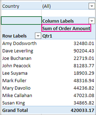 Values area in the PivotTable