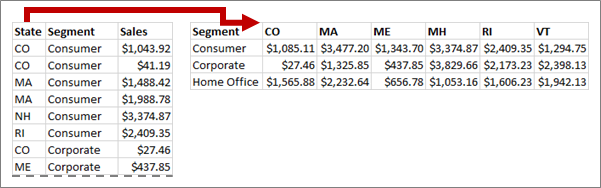 Pivot transfers State values to column headers