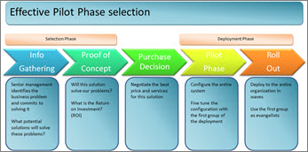 Effective pilot phase selection