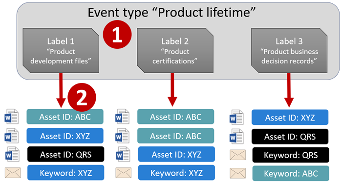 Diagram of event type, labels, events, and asset IDs