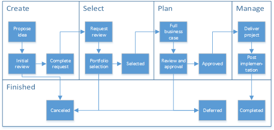Diagram showing phases and stages of a workflow