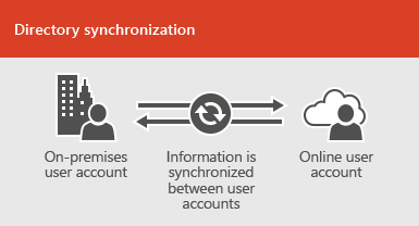 Use directory synchronization to keep on-premises and online user account information synchronized