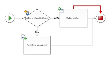 Duplicate connections exist between workflow shapes