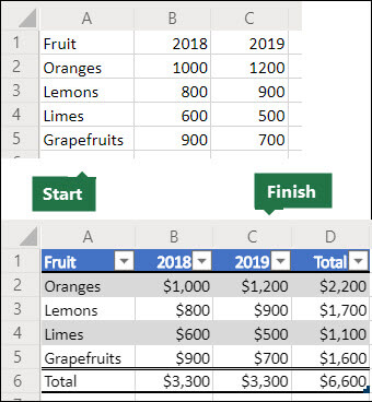 Before and after images of a 5x3 grid of data that will be used to create an Office Script to convert it to an Excel table with a total row and column, then format the data as currency.