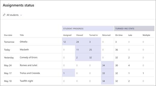 Assignment status data report