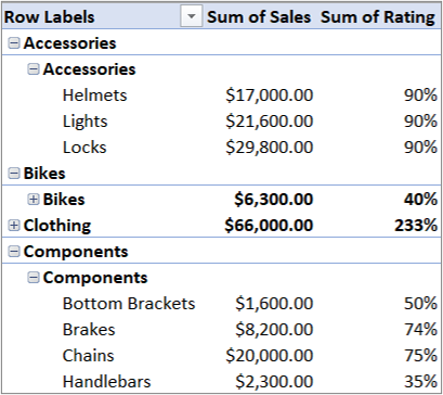 Ediblewildsus  Nice Use Multiple Tables To Create A Pivottable  Excel With Goodlooking Pivottable Containing Multiple Tables With Delectable Formula For Age In Excel Also Combine Cells In Excel  In Addition Free Excel Course And How To Extract Excel Data As Well As Rank And Percentile Data Analysis In Excel Additionally Work Request Template Excel From Supportofficecom With Ediblewildsus  Goodlooking Use Multiple Tables To Create A Pivottable  Excel With Delectable Pivottable Containing Multiple Tables And Nice Formula For Age In Excel Also Combine Cells In Excel  In Addition Free Excel Course From Supportofficecom