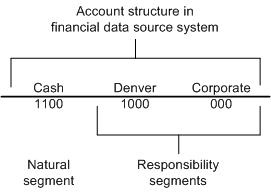 example of how a fully-qualified account is formed from the natural and responsbility segments