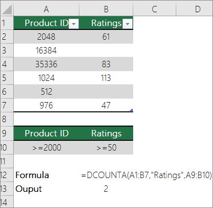 An example of DCOUNTA function