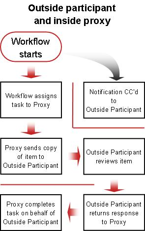 Process flow chart for including outside participant