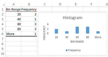 Create a histogram - Excel