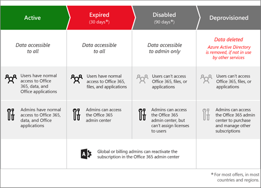 Graphic showing the 3 stages an Office 365 for business subscription moves through after it expires: Expired, Disabled, and Deprovisioned.